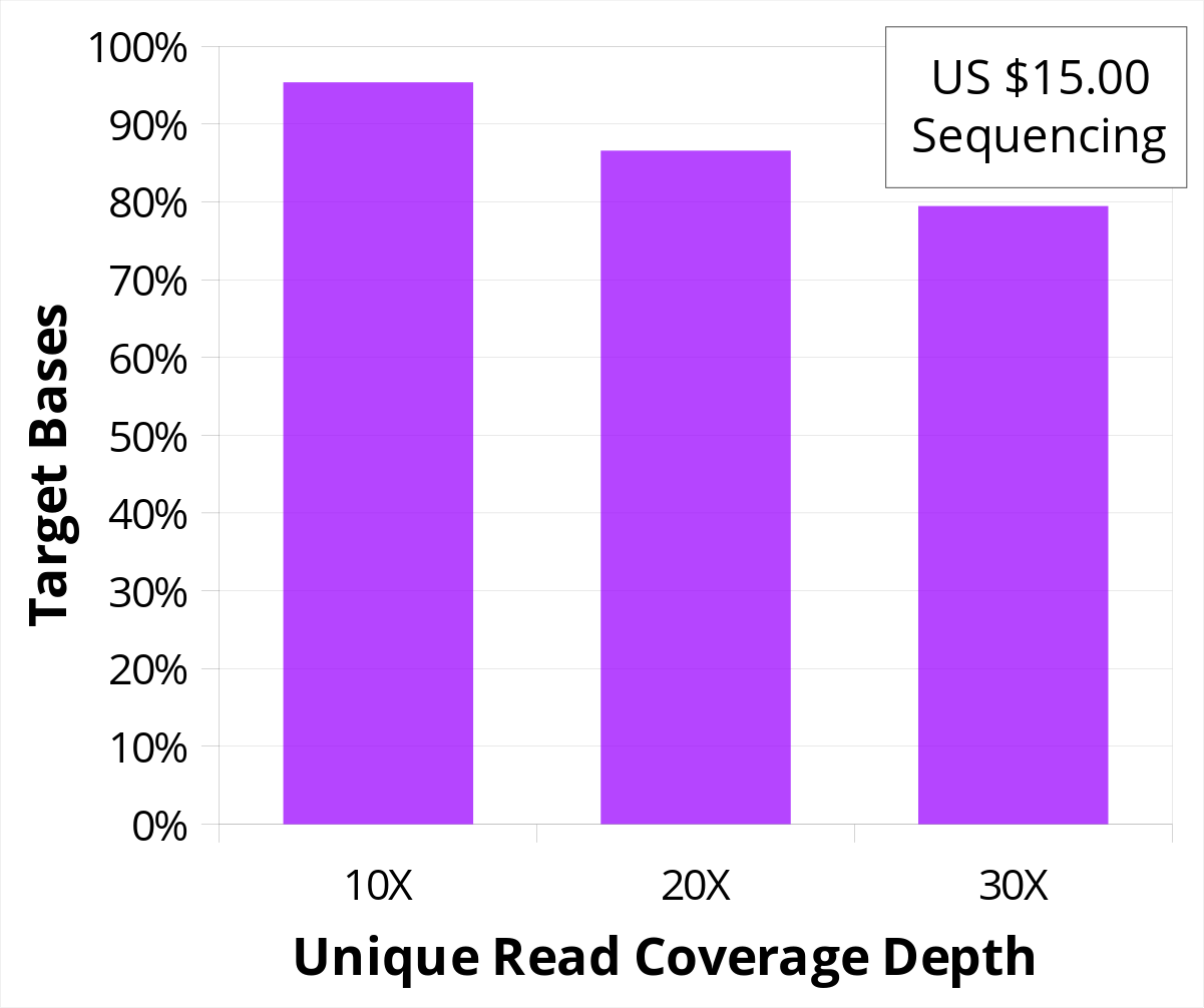 Graph showing unique read coverage depth for OncoKLv1 baitset, with US$13 in sequencing costs